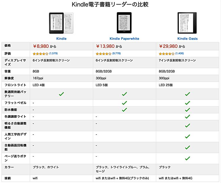 Kindle比較表